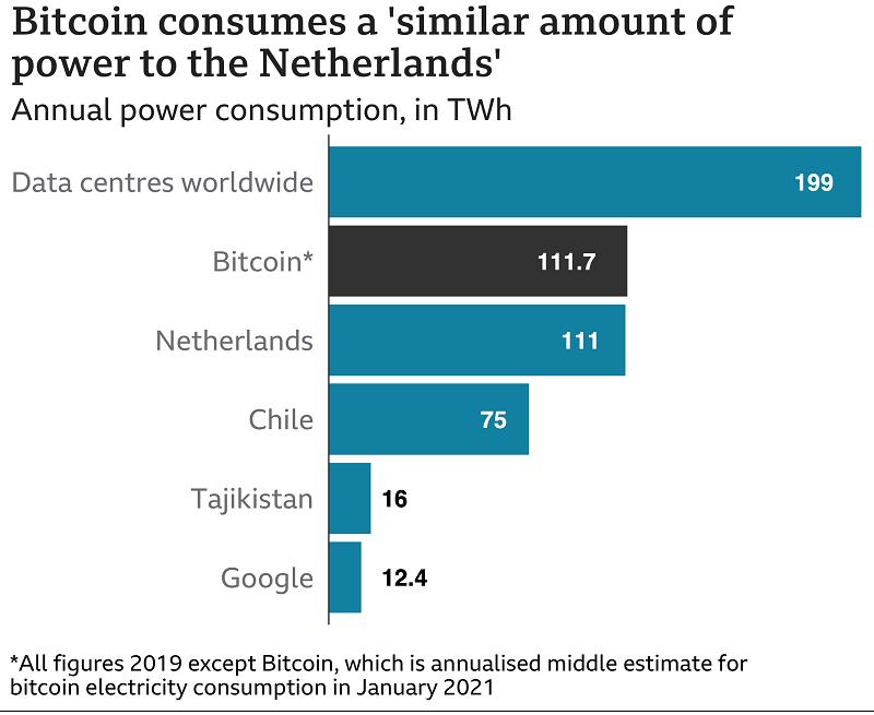 Bitcoin Power consumption