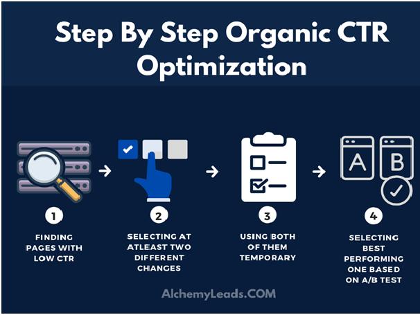 Improve Organic CTR in WordPress