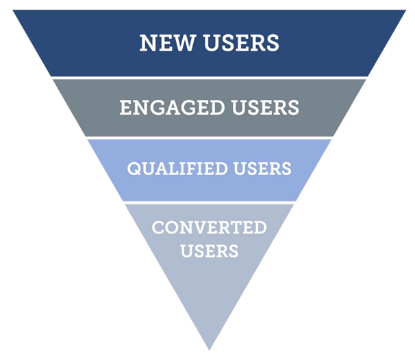 Transform your users into customers and subscribers