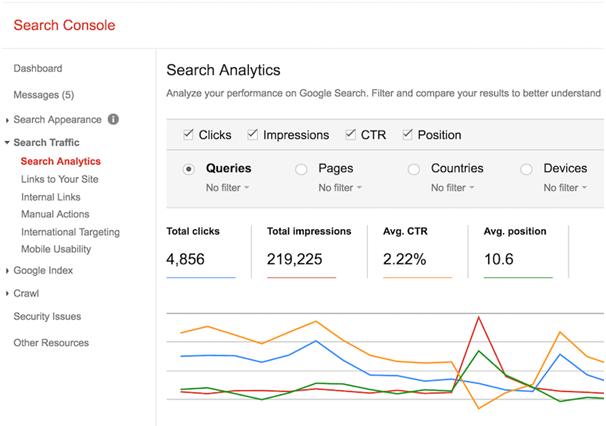 organic CTR is via Google Search Console