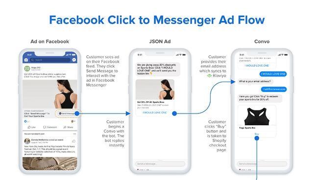 Facebook retargeting strategy