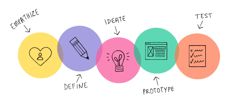 Create your blog's design